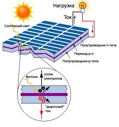 Как работает солнечная панель