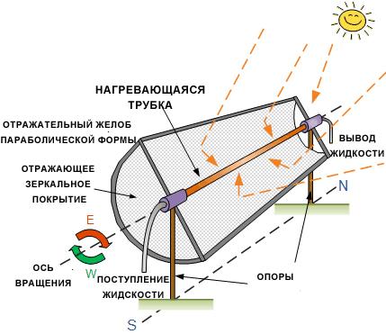 Принцип работы параболоцилиндрической СЭС