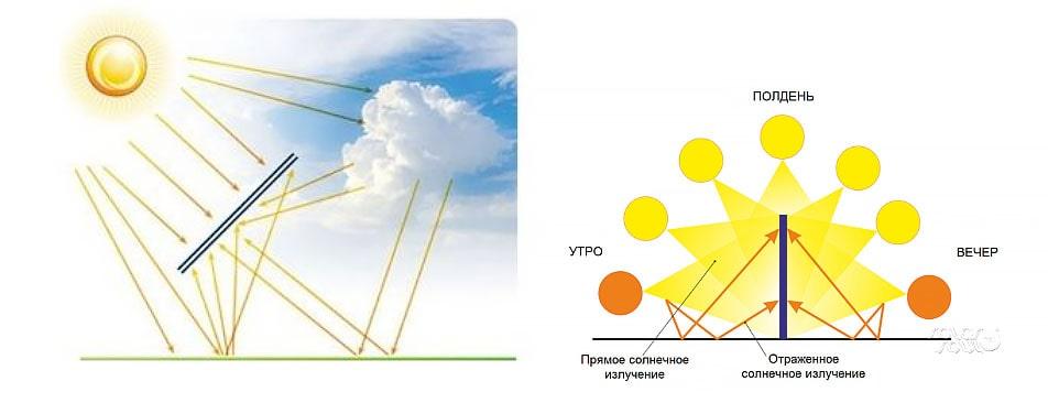 Как работает двухсторонняя панель