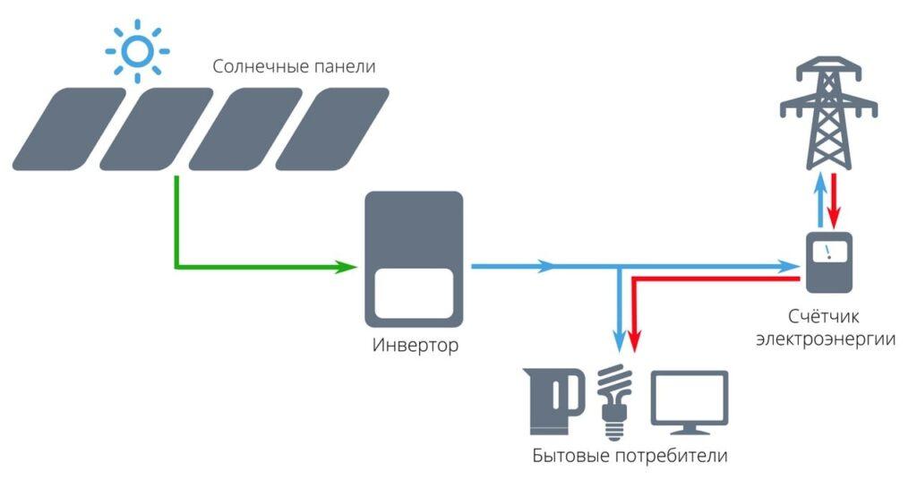 Схема сетевой солнечной электростанции