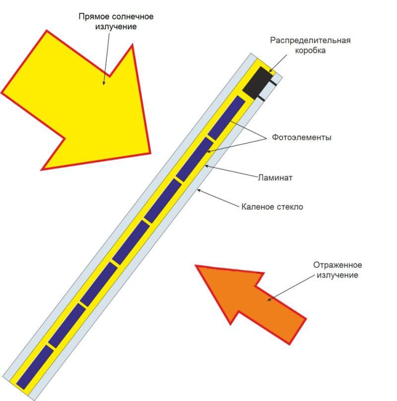 Устройство двухсторонней солнечной панели